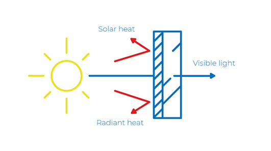 Solar Window Film Diagram