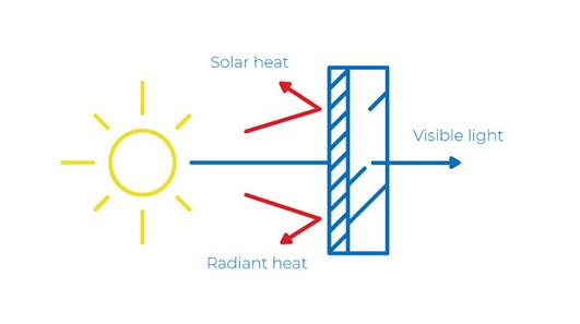 Solar Window Film Diagram
