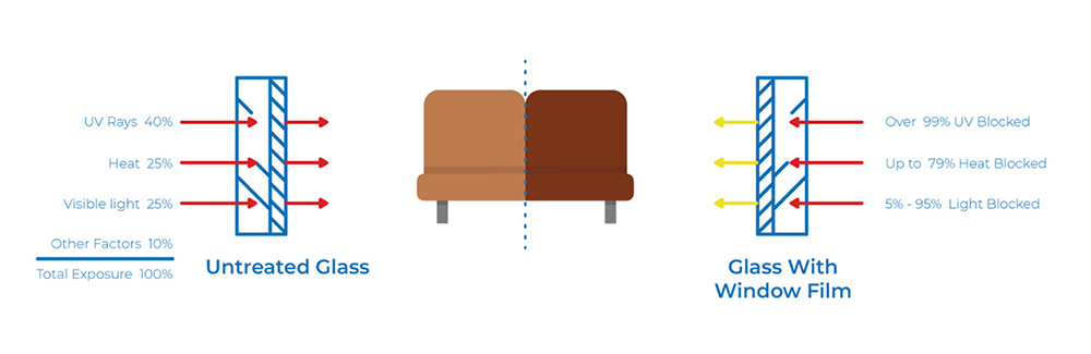 UV-Window-Film-UV-Diagram-canterbury